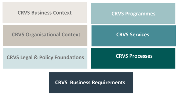 CRVS Business Domain