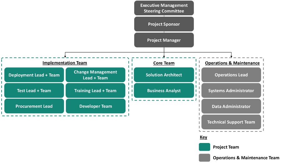 CRVS-Guidebook_Analysis-and-Design_Org-Structure