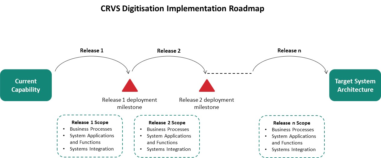 Implementation-Roadmap