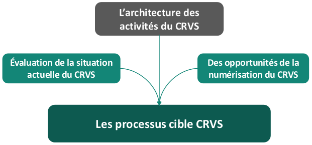 Analysis and Design 5_Target Process Inputs_French
