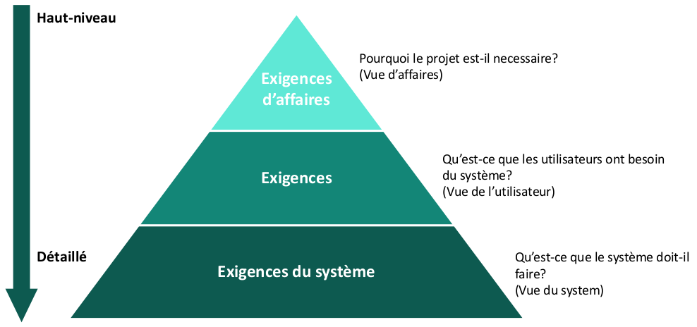 Analysis and Design 8_Requirements HIerarchy_French