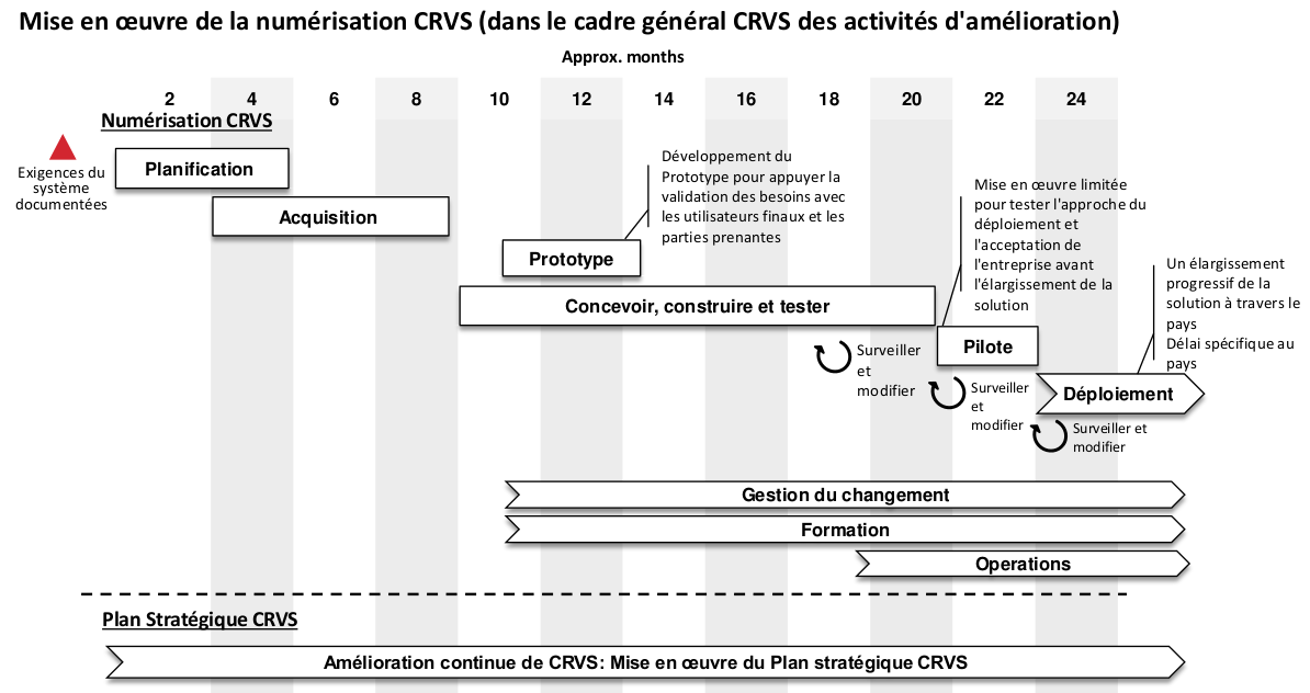 CRVS Implementation Planning_French