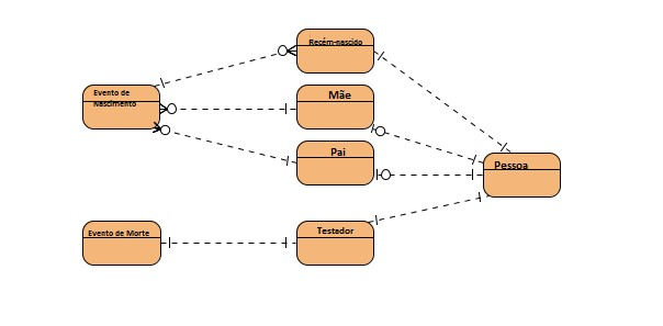 conceptual-data-model