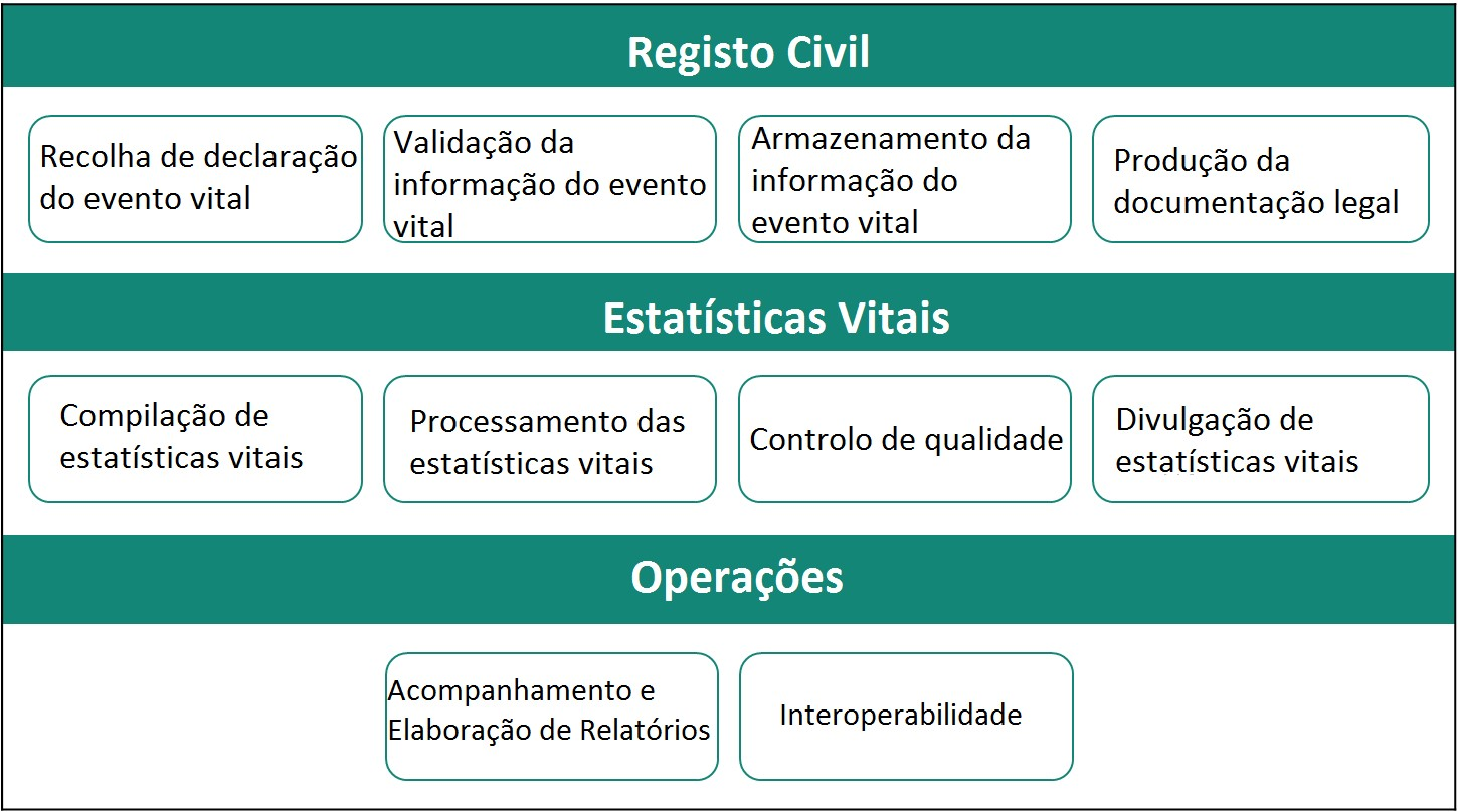 CRVS-operations
