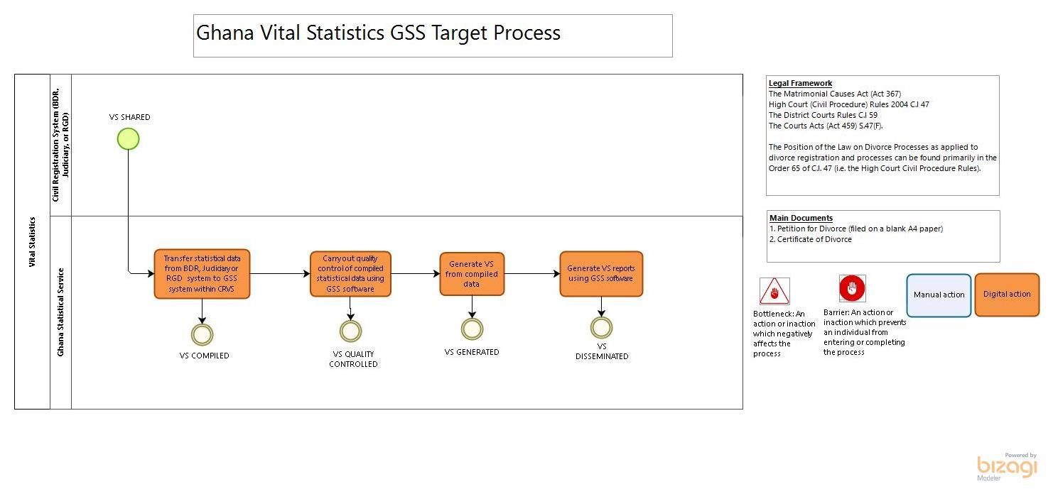 Ghana - Vital Statistics_GSS Target Process_FINAL